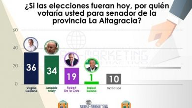 Photo of Cedano 36%, Amable Aristy 34% y Robert De la Cruz 19%, según Servi-Marketing Interactivo